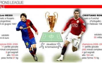 UEFA Champions League 2009 - La finale