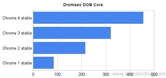 google chrome performance