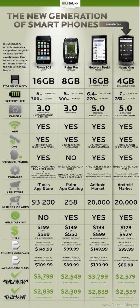 Nexus One tabella comparativa