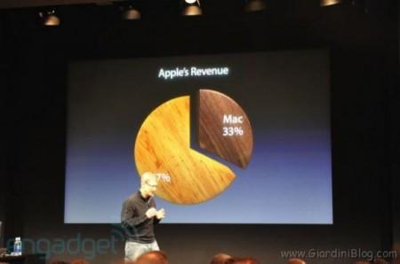 profitti apple