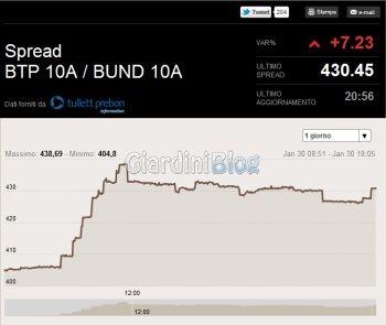 spread btp bund in tempo reale