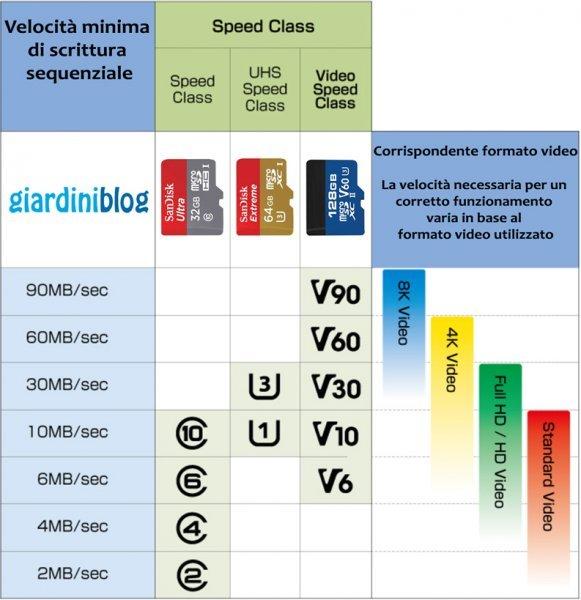 micro sd velocità per ogni classe