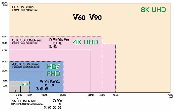 video speed class tutte le informazioni su risoluzione e velocità