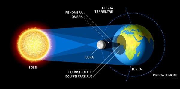 schema-eclissi-solare