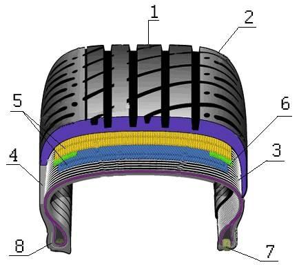 quando cambiare pneumatici, struttura del pneumatico