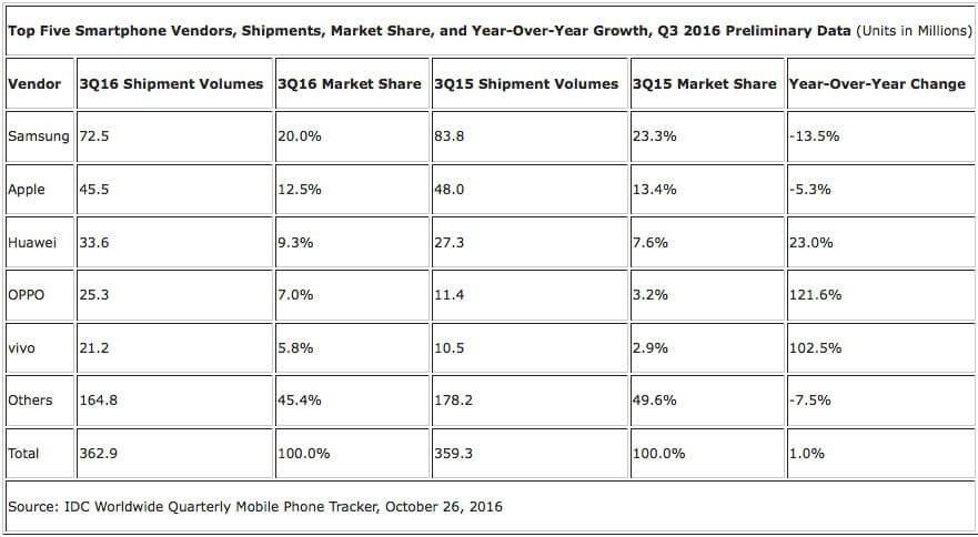 classifica vendite smartphone