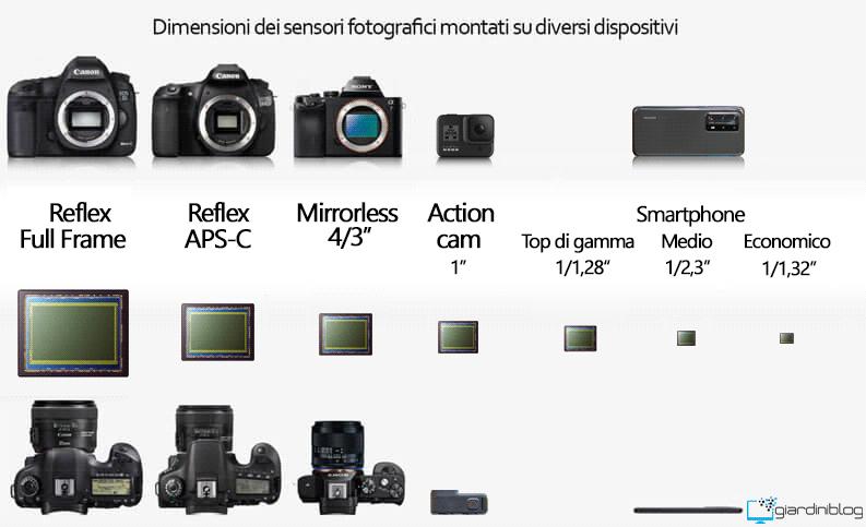 dimensioni sensore fotografico smartphone