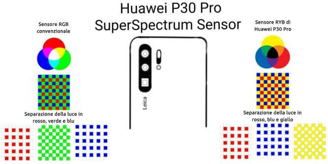 sensore ryb p30 pro 40 megapixel