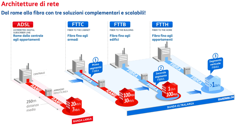 differenza tra connissione adsl e fibra ottica FFTC FTTS FTTB FTTH