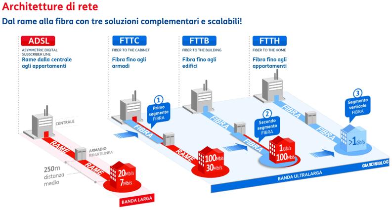 architetture di rete ADSL FTTC FTTB FTTH