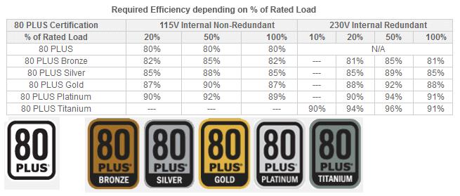 Certificazione 80 Plus bronze, silver, gold, platinum, titanium