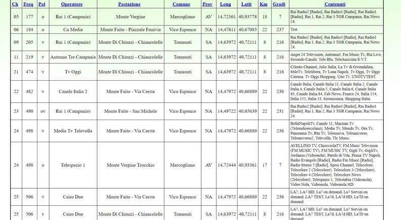 lista dei canali e ripetitori in base alla posizione