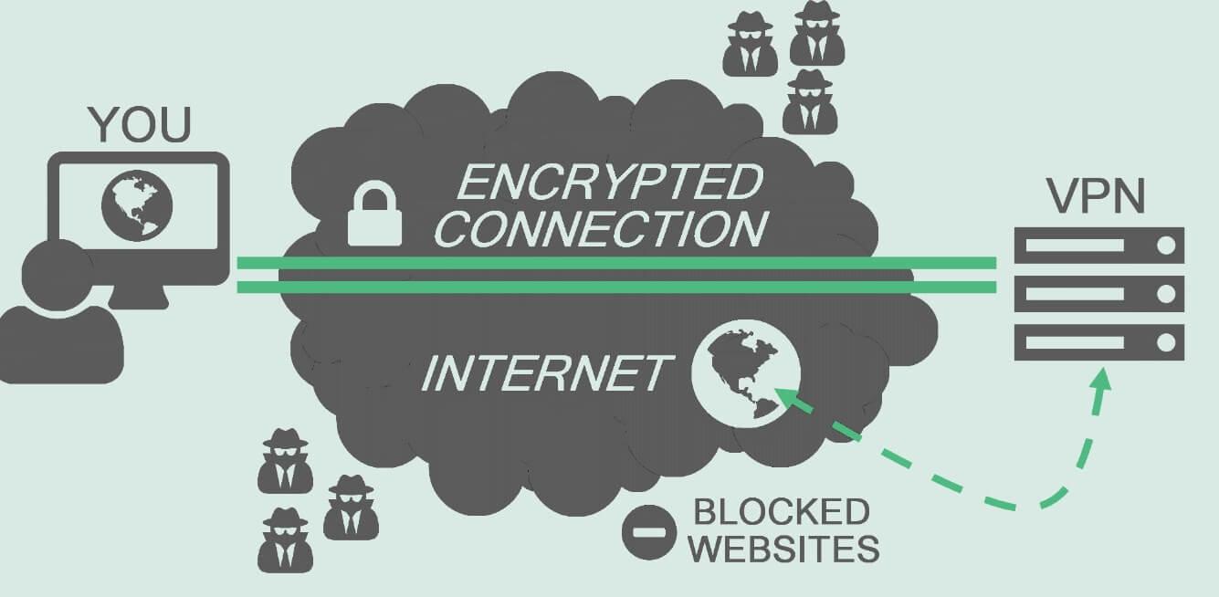 connessione criptata
