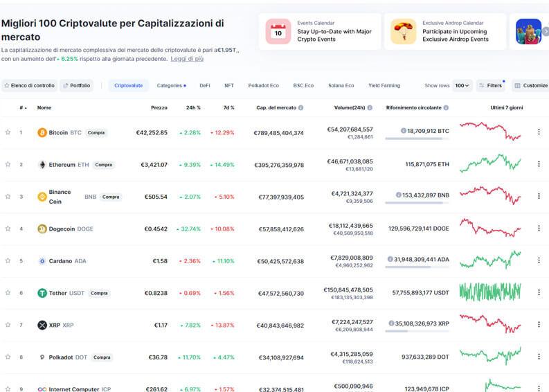 Coinmarketcap valore criptomonete in tempo reale