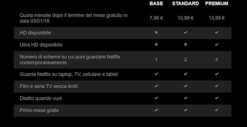 Netflix tariffe