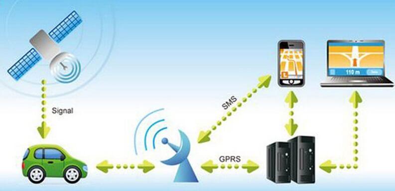 Migliori tracciatori GPS auto