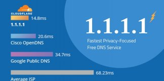 DNS 1.1.1.1 CloudFlare
