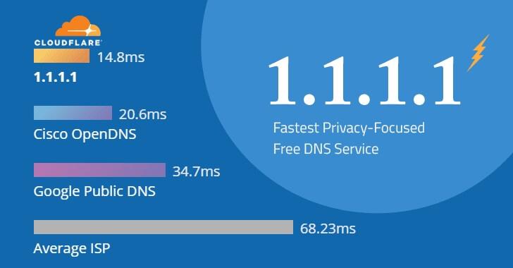 DNS CloudFlare 1.1.1.1 e 1.0.0.1 come e perché usarli | GiardiniBlog