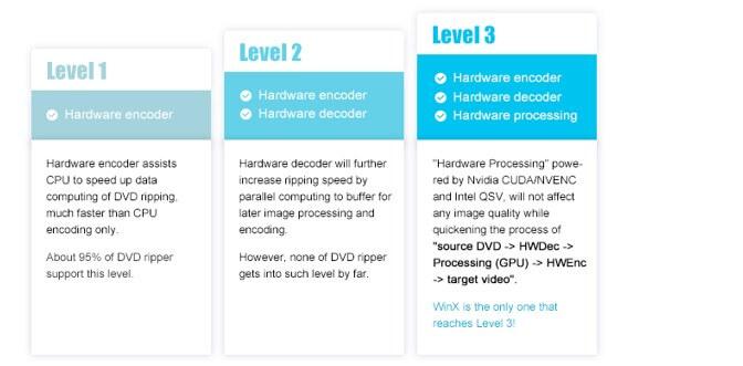 Livello 3 di accelerazione hardware per processare dvd