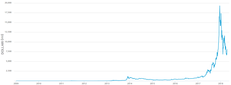 Bitcoin storico prezzi