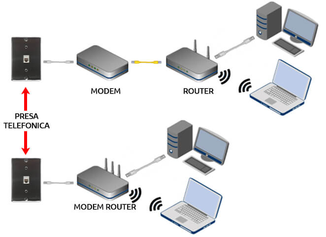 differenza modem router
