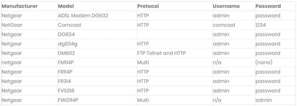 esempio password router netgear