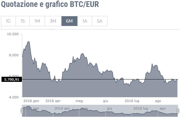 grafico bitcoin ultimi 6 mesi 2018
