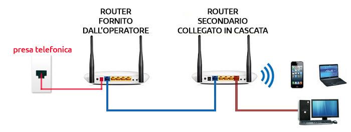 collegamento router in cascata