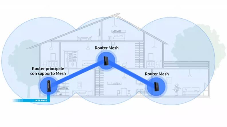 mesh supporto rete router