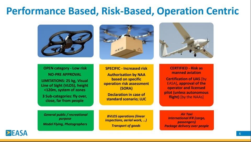 categoria operazioni drone