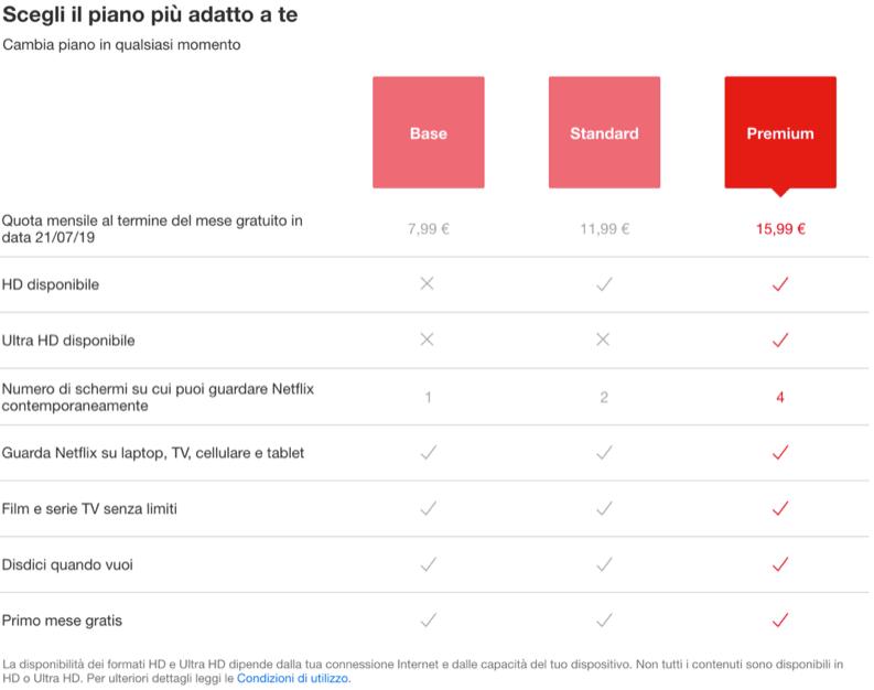 Prezzi dei piani per vedere Netflix Italia