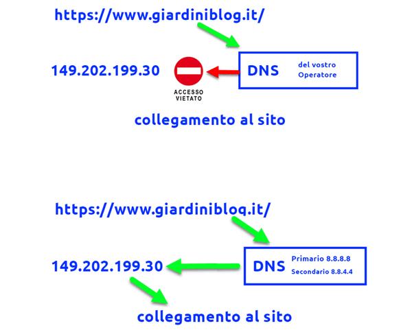blocco siti italia dns