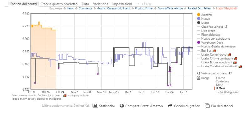 Amazon Keepa tracciare prezzi prodotti