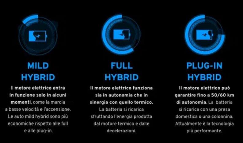 tipologia auto ibride