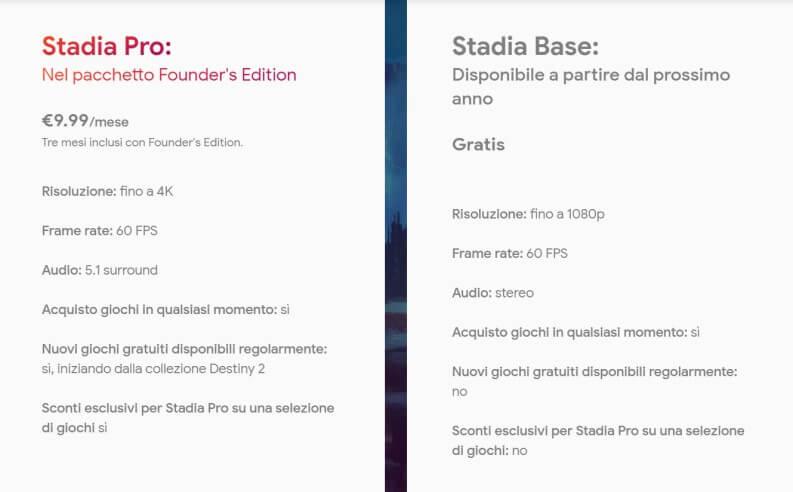 Google Stadia i piani di sottoscrizione