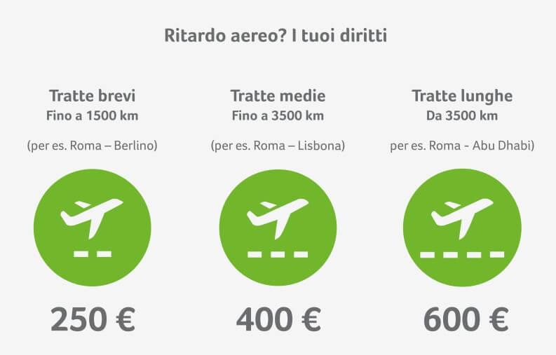 diritti dei passeggeri in caso di ritardo aereo