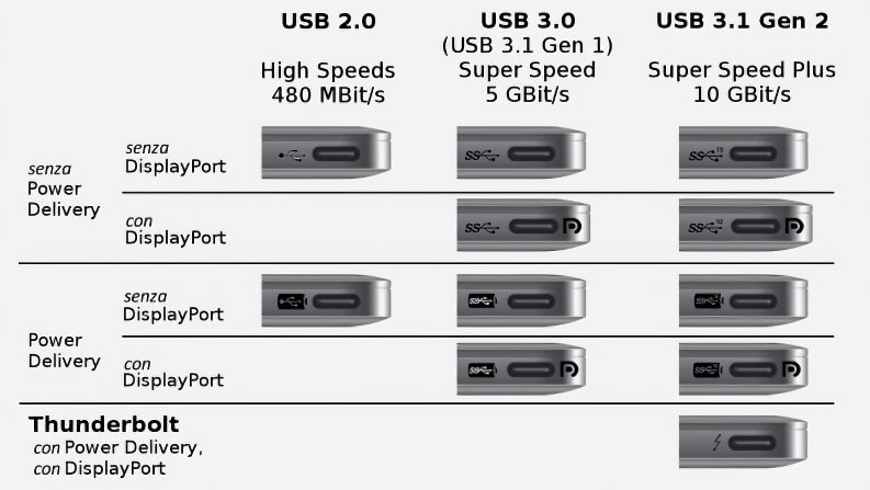 Differenze HDMI, DisplayPort e USB-C per monitor