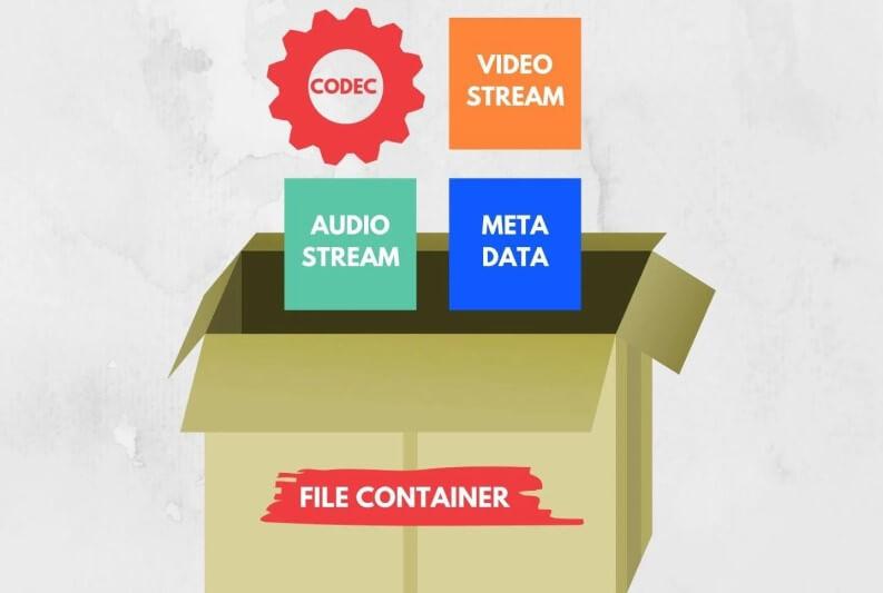 Cosa è un formato video?