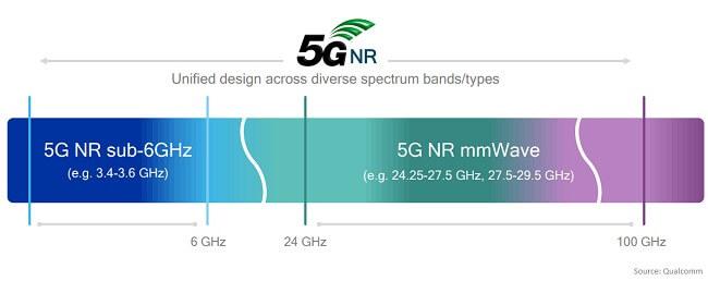 Come funziona il 5G