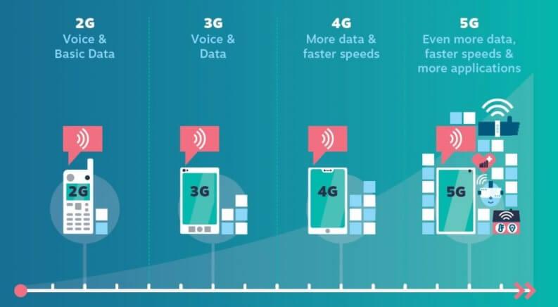 evoluzione reti mobili fino al 5G