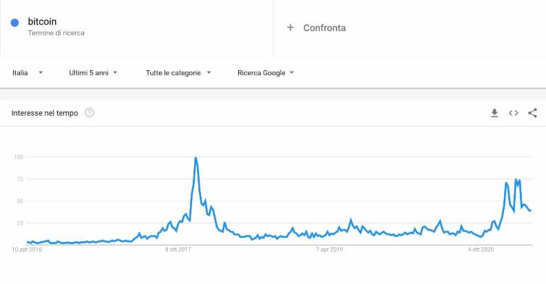 Grafico Ricerca Bitcoin Google Trends