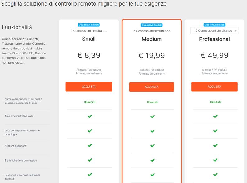 Iperius Remote Soluzioni Prezzi