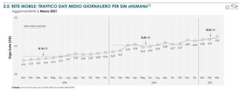 Aumento Rete Mobile Per SIM